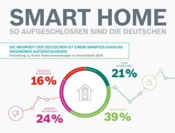 Smart Home in Deutschland